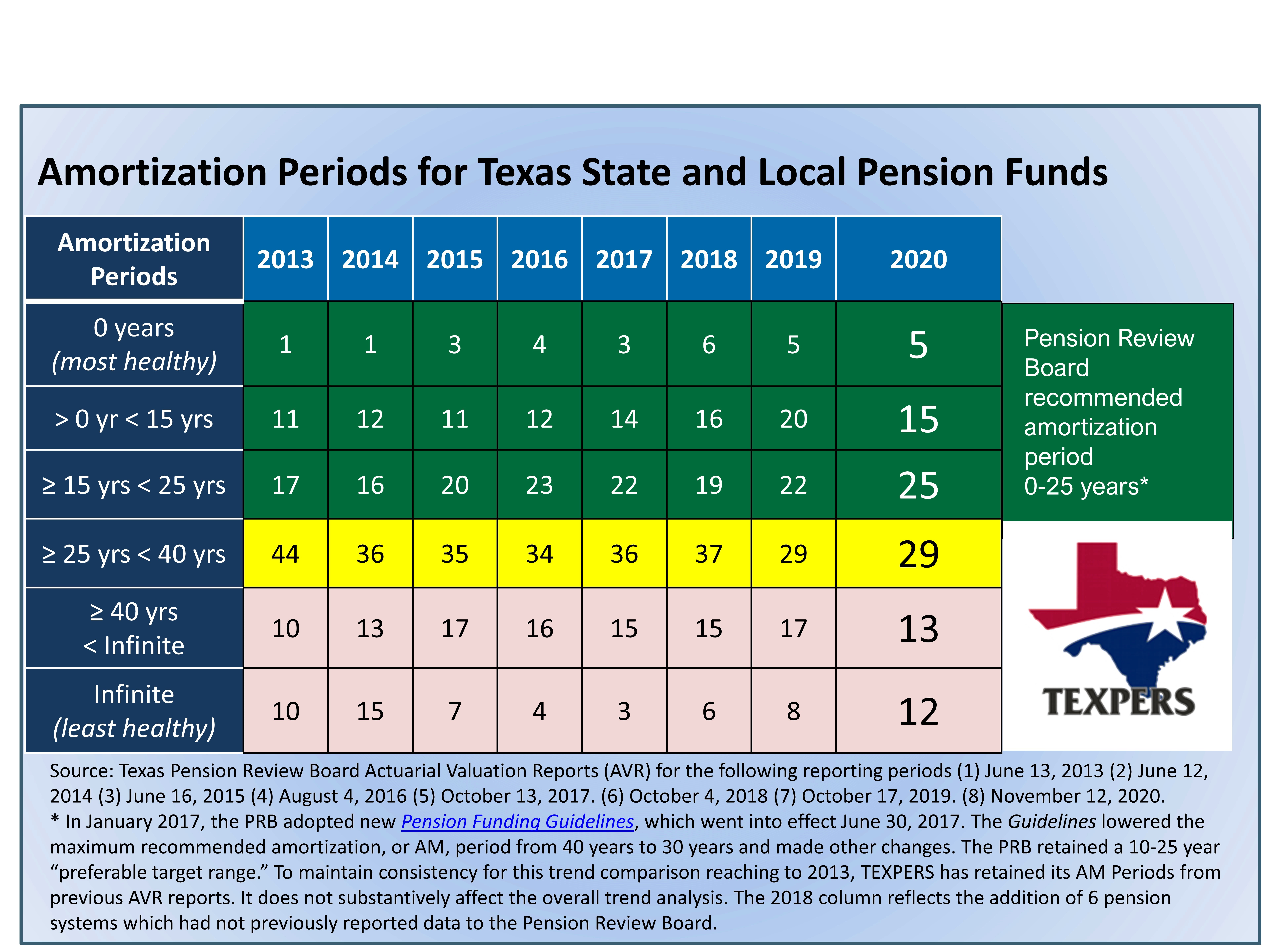 Chart of 2020 Texas Public Employee Retirement Systems Am Period Comparisons